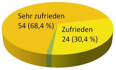 grafik-kundenzufriedenheit-zgd-2016