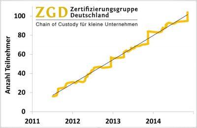 Chain of Custody für kleine Unternehmen