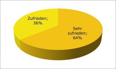 Umfrageergebnis zur Zufriedenheit der Teilnehmer der ZGD mit dem FSC-Zertifizierungsprozess und dem Service der Gruppenleitung (Juni 2014).